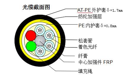 ADSS-24B1-AT-800規格參數表