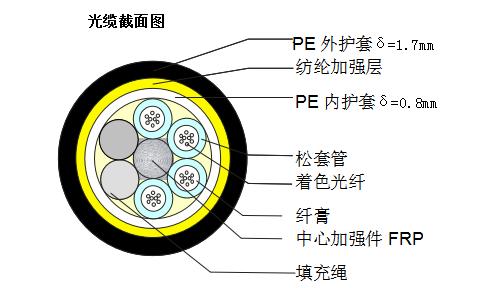 ADSS光缆,ADSS-24B1-PE-100规格参数表